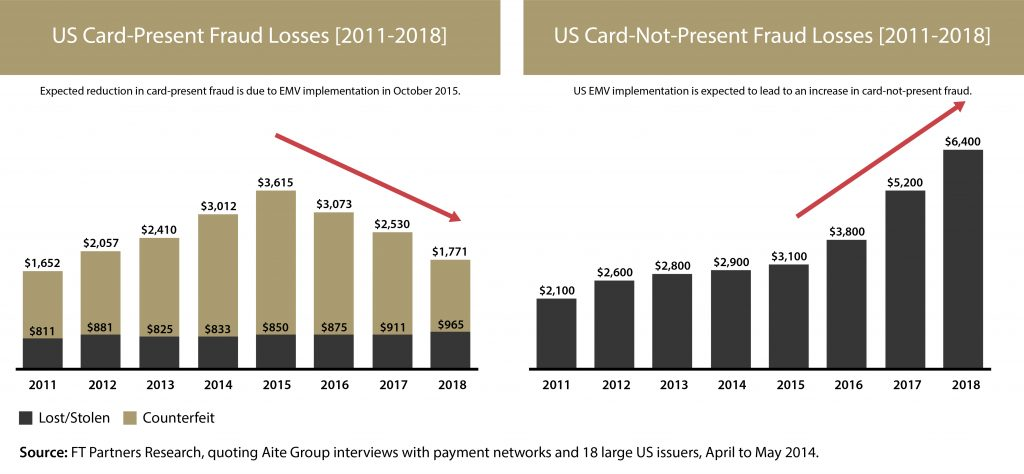 US Card-Present Fraud Loss 2018