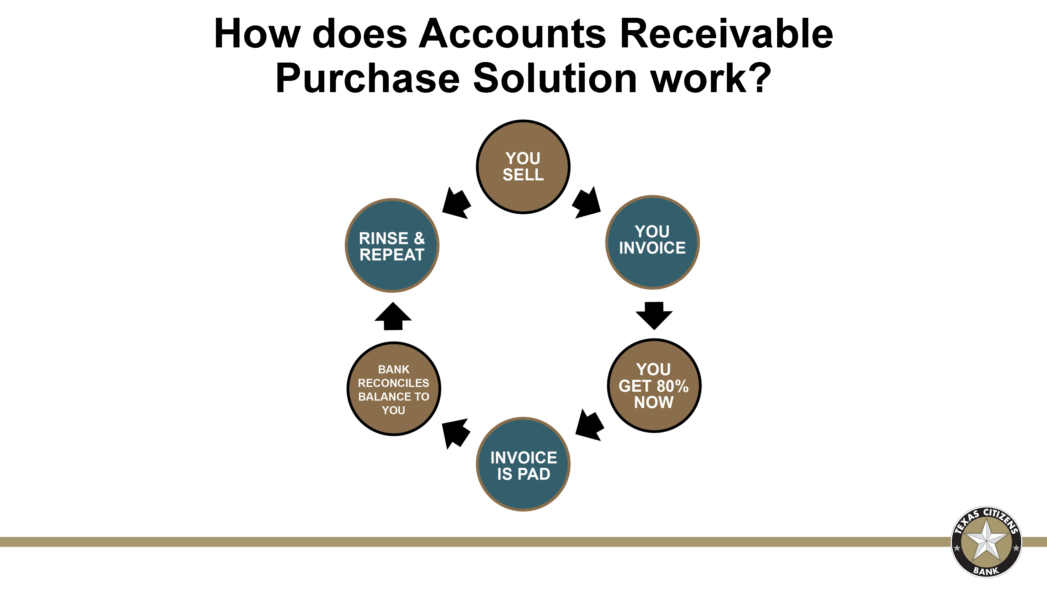 Accounts Receivable Purchase Solution Houston, Texas